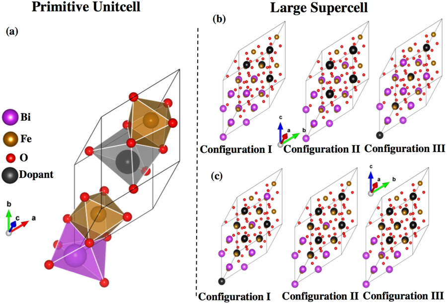 """Structural models for (a) BiLaFe2O6 and BiSrFe2O6. (b) 80-atoms unit cell with x=25% and (c) x=50% doping in three distinct configurations where distances between dopants are varied. [""""Electronic and Magnetic Properties of Lanthanum and Strontium Doped Bismuth Ferrite: A First-Principles Study"""", Scientific Reports, 2019]"""