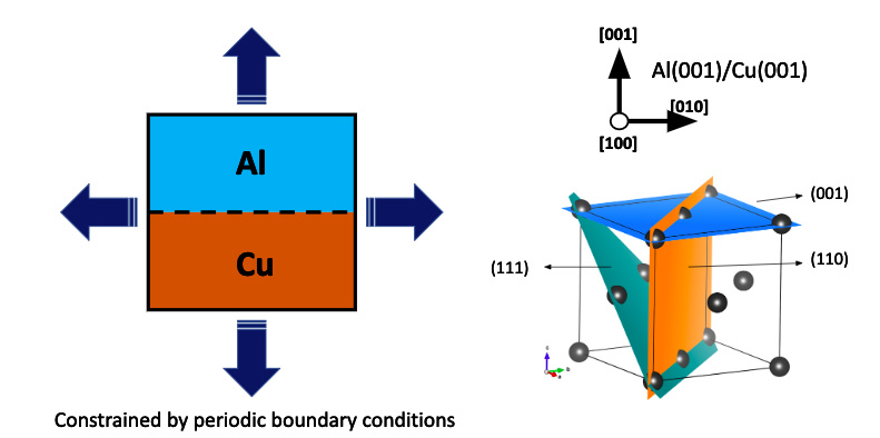Interfaces examined in the unit cell and emphasizes the idea that the interfaces are constrained by periodic boundary conditions.